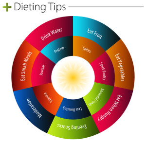 5 best diet tips